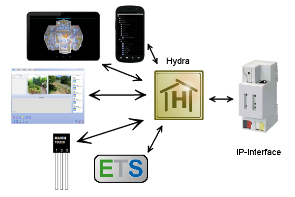 Hydra Overview